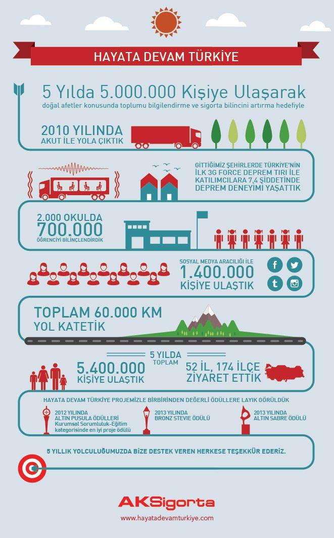 Hayata Devam Projesi ile 5 yıllık yolculuğumuzun sonunda 5.4 milyon kişiyi doğal afetler konusunda bilinçlendirdik!