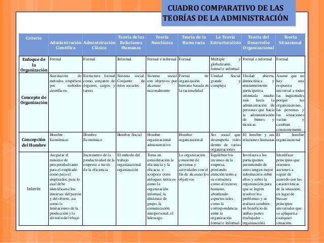 Cuadros Comparativos De Las Teorias Administrativas Cuadro Comparativo Ciencias Administrativas Teoria Teoria De Sistemas