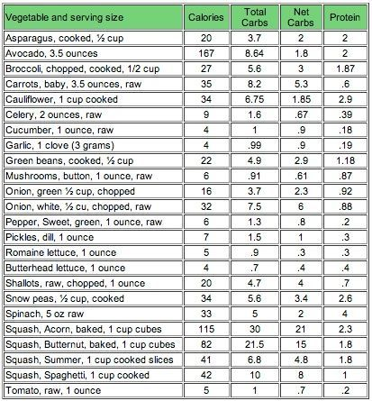 Net Carbs In Veggies Carbs In Vegetables Carb Counter