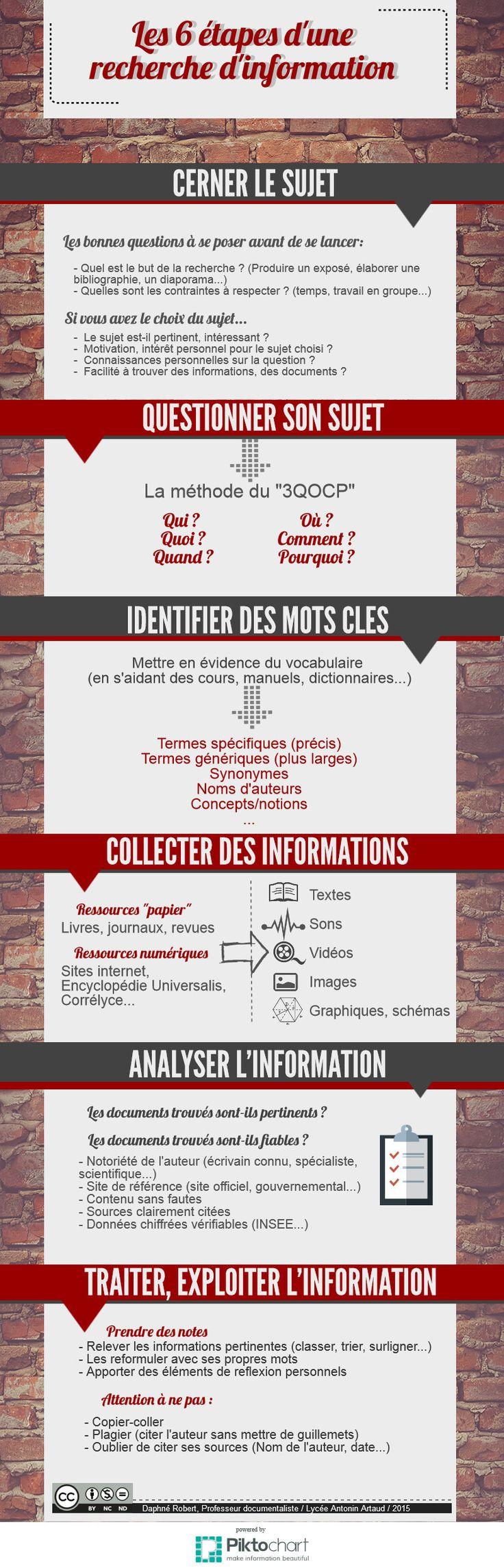 Recherche d'information | Piktochart Infographic Editor