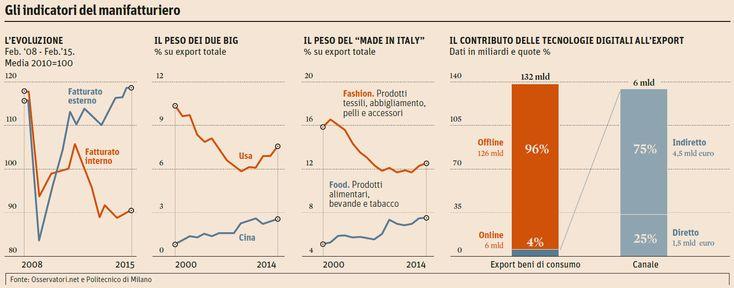 export e-commerce