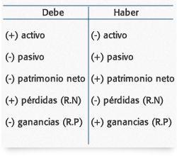 Principios de Partida Doble   Sistema de información contable