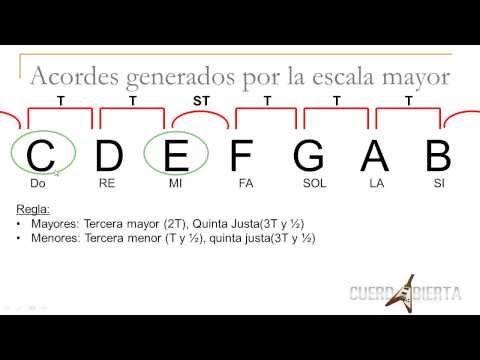 ¿De Donde Nacen Los Acordes? ¿Como se Forman? - Funciones Armonicas - Tutorial - YouTube