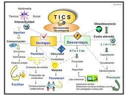 Ventajas Y Desventajas Tecnologias De La Informacion Y Comunicacion Estrategias De Enseñanza Tics En El Aula
