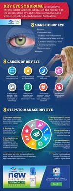 Dry Eye Syndrome: Causes, Symptoms of Chronic Dry Eye