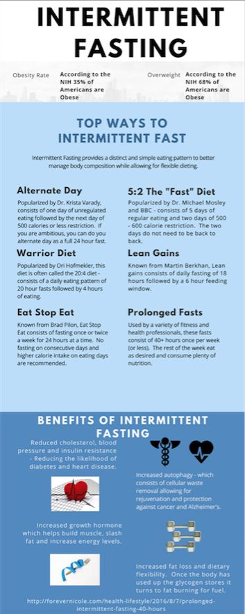 The intermittent fasting methods for improved health and weight loss. Including how to properly fast, the benefits of intermittent fasting and overweight statistics. Health & Lifestyle — ForeverNicole.com