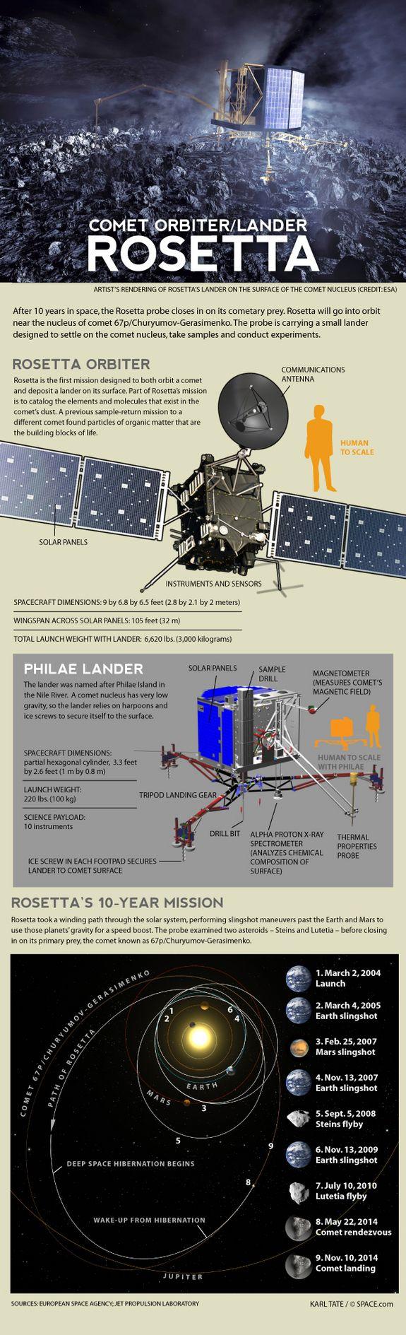 How The Rosetta Spacecraft Will Land On A Comet 67P/Churyumov-Gerasimenko | Space