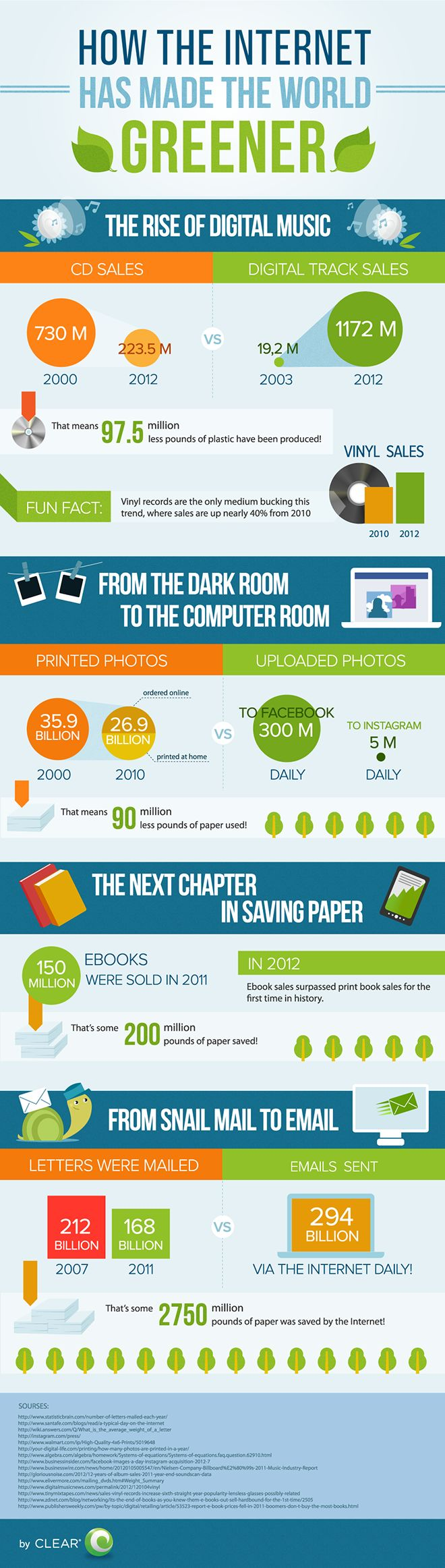 This is How Internet has Made the World Greener