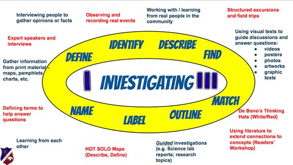 """Michael Hughes on Twitter: """"Using the SOLO to help plan guided inquiry activities @ibpyp @MrTowse @arti_choke @globalsolo @nainisingh https://t.co/7VUKbxdt89"""""""
