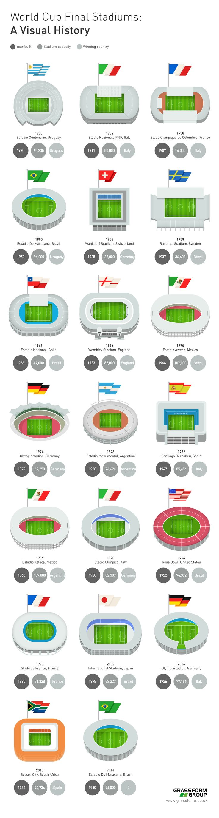 #WorldCup Final Stadiums - A Visual History.