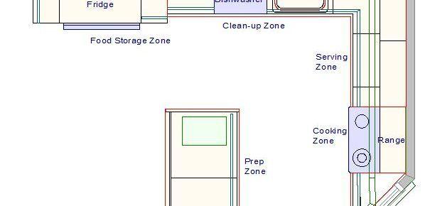 The Kitchen Designer's Plan