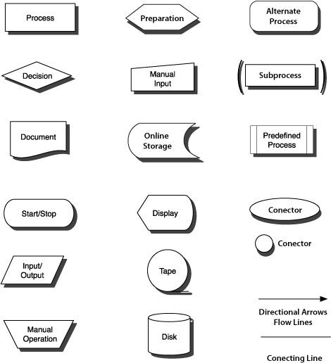 Image detail for Flow Chart Symbols « Imagineer