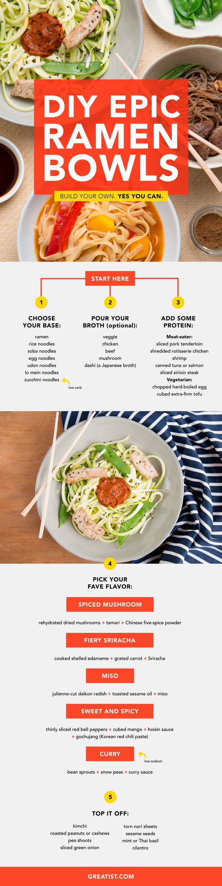 Use this handy chart to put together a noodle bowl better than anything from a package or even a... #ramen #recipe greatist.com/...