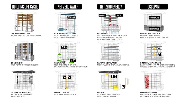 Sustainability diagrams for Bullitt Center, the