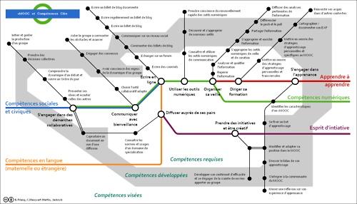 Cartographie des compétences clés mises en jeu dans les cours en ligne ouverts et massifs