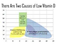 Low Vitamin D has TWO Causes  hopefully this will help link my low vit d and thyroid problem ~ this would be a much easier fix than a lifetime of meds