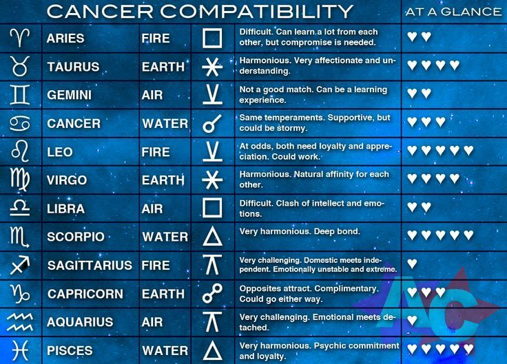 Cancer star sign compatibility chart for dating