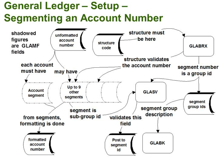 The 25+ best General ledger ideas on Pinterest Financial - general ledger format