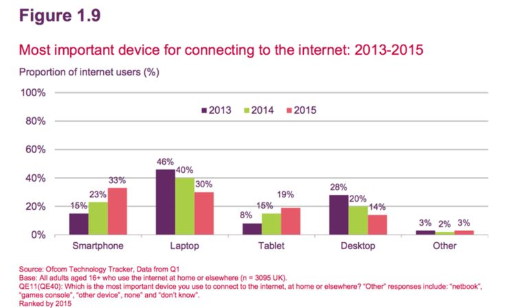 Forget about the mobile internet — Benedict Evans