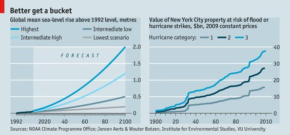 Coastal Cities And Climate Change: You're Going To Get Wet - Business Insider
