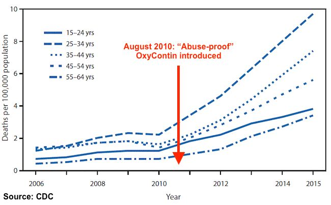 Heroin Overdose Deaths Quadruple Among Older Millennials.