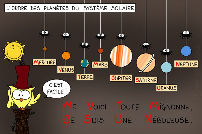 Ce soir un petit peu de mnémotechnique ! Pour se souvenir de l'ordre des planètes du système solaire, c'est comme ça: La première lettre de chaque mot correspond à la première lettre de…