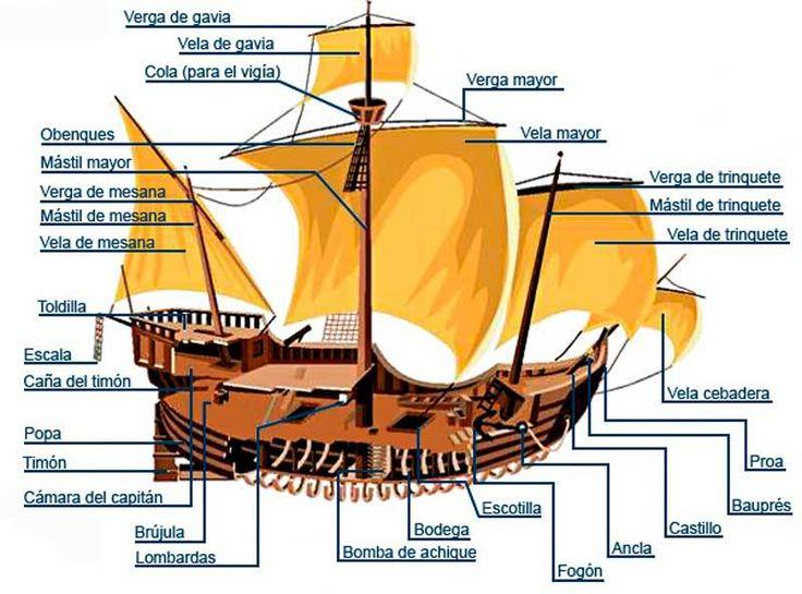 Los galeones de la edad moderna | Barcos de guerra