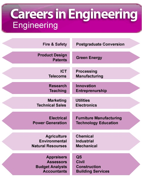 Career options for engineers Engineering careers, Career