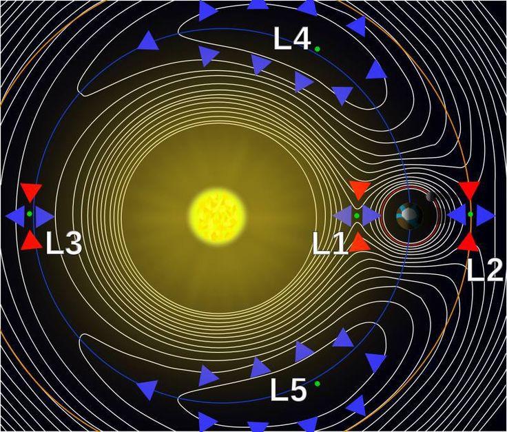 I+punti+di+Lagrange,+equilibrismo+con+la+gravità