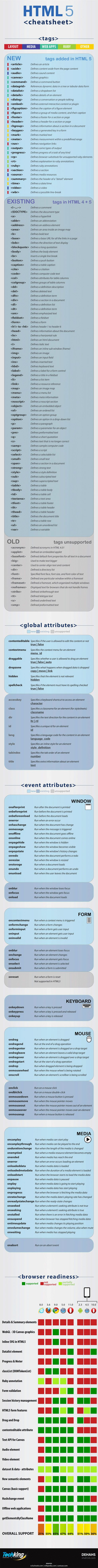 Hypertext Markup Language (HTML 5) Heat Cheat [Infographic]: Webdesign, Html5 Cheatsheet, Web Design, Website, Social Media, Cheat Sheets, Language, Infographic, Blog
