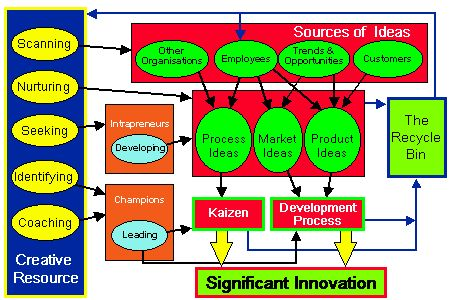 21 best images about innovation process models on for Product innovation agency