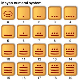 American Development Co.: The Mayan number system