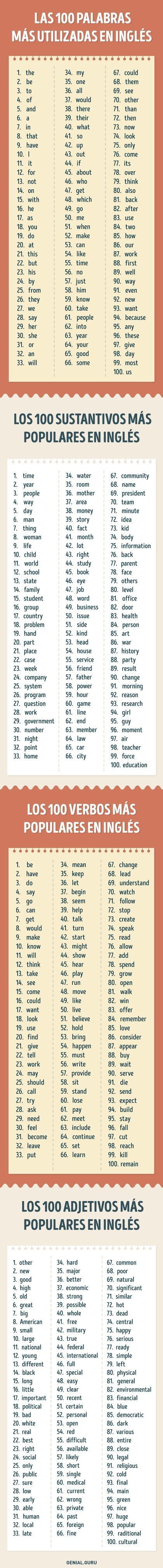Según descubrieron los investigadores delaUniversidad deOxford, las 100 palabras más usadas eninglés cubren el50% decualquier texto eneste idioma (menos especializado ocientífico). Ysiles agregas los 100sustantivos, 100 verbos...