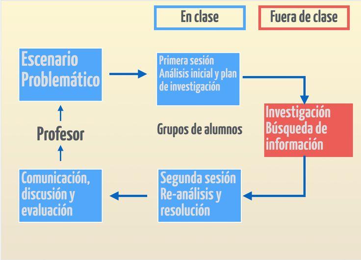 Sencilla gráfica para explicar como partiendo de un problema que cuestiona el profesor los alumnos desarrollan una serie de acciones para finalmente solucionarlo. Buen aprendizaje!