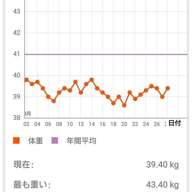 #おはようございます  #ダイエット#ダイエット仲間  #筋トレ#筋トレ女子 #筋トレ部  #疲れた #すでに  #ママ#149cm #36歳 #仕事 #肉#食べ過ぎ#酒好きと繋がりたい  #Japanese#jobs#weightloss  #work#diet#drink#photo #graph