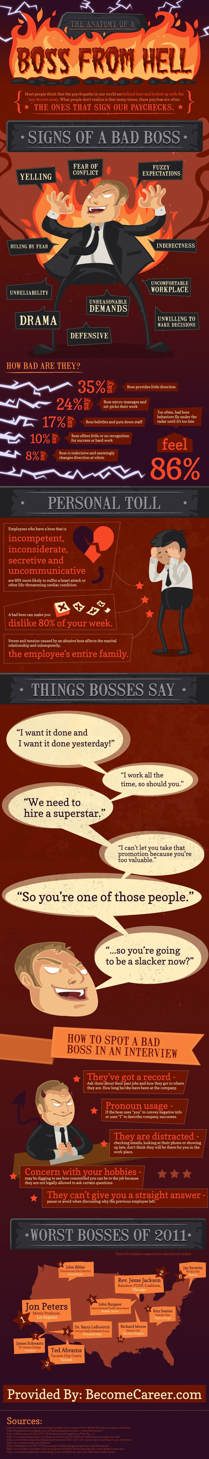 The Anatomy of a BOSS FROM HELL -  Sign of a Bad Boss #infographic