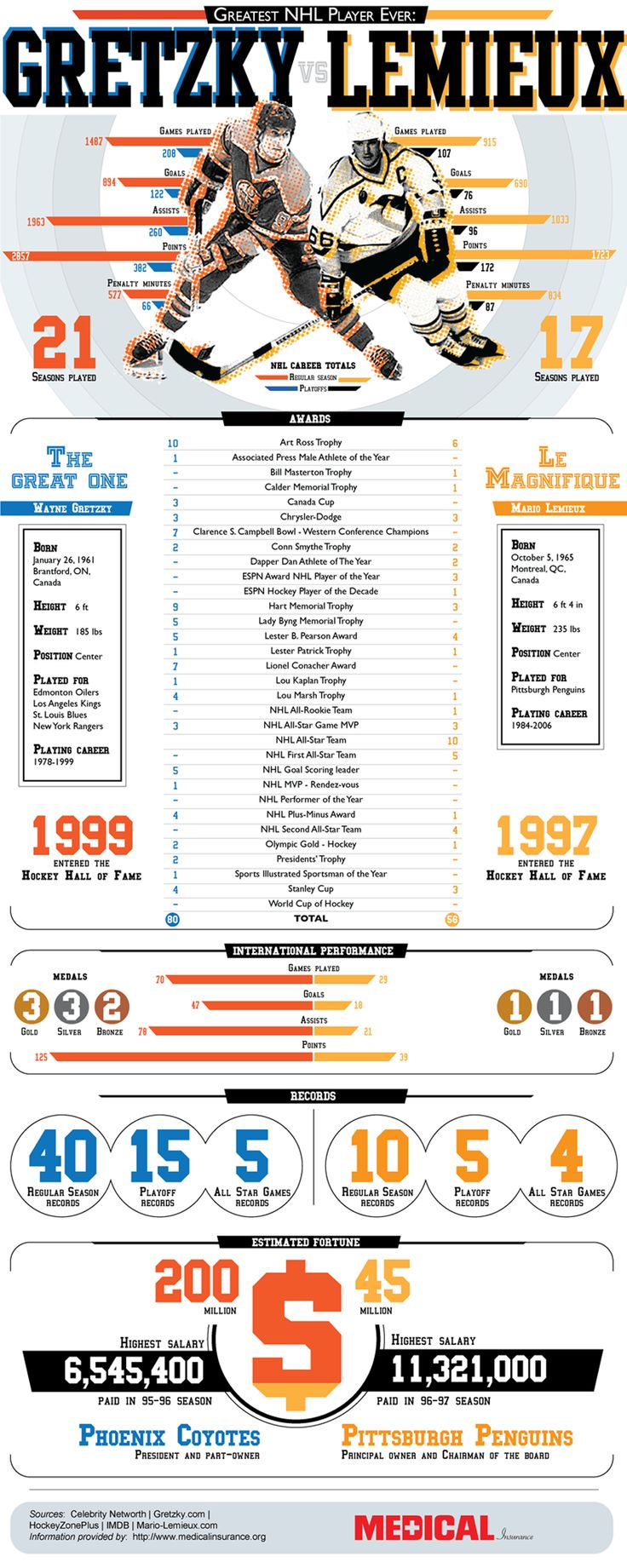 Who is the greatest NHL player ever? MedicalInsurance.org created this infographic comparing Wayne Gretzky and Mario Lemieux up to 2010.