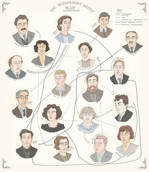 The Bloomsbury Group - relationships...