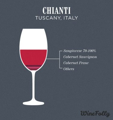 chianti-wine-...A medium-bodied wine with notes of black cherry, leather, tomato, and vanilla