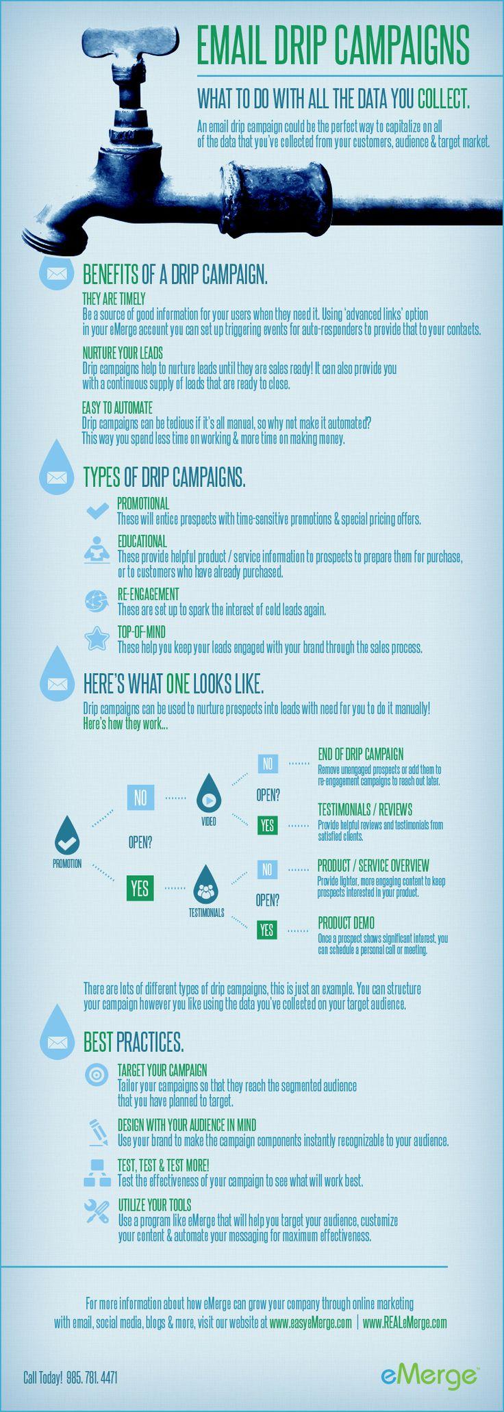 Email Drip Campaigns. Bespoke Social Media & Marketing
