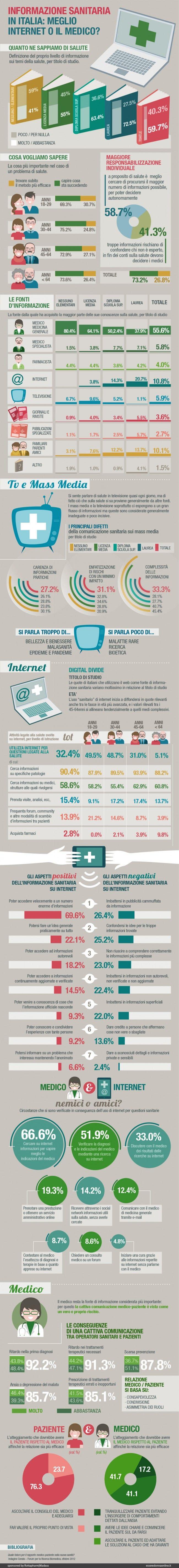 Informazione sanitaria in Italia - Esseredonnaonline