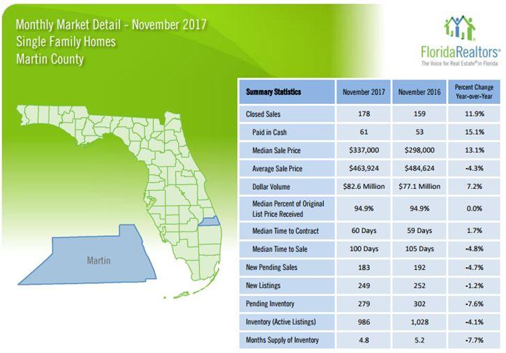 Martin County Single Family Homes November 2017 Market Report