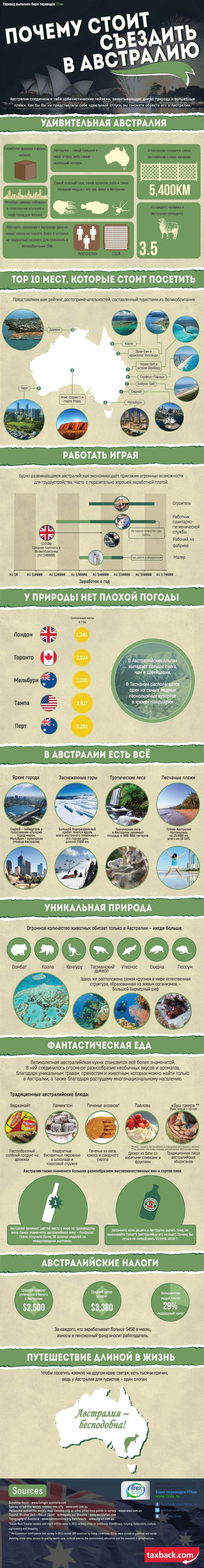 А вы уже были в Австралии? Возможно, после этой инфографики вы внесете её в план ближайших путешествий ;)  http://itrex.ru/news/pochemu_avstraliya