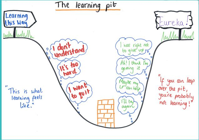 To support Carol Dweck's Growth Mindset, employ the concept of The Learning Pit into the classroom. The challenge concept is set. Through investigation some students begin to emerge out of the pit. They work to help others out of the pit, re-questioning their own knowledge at the same time. https://vimeo.com/128462566