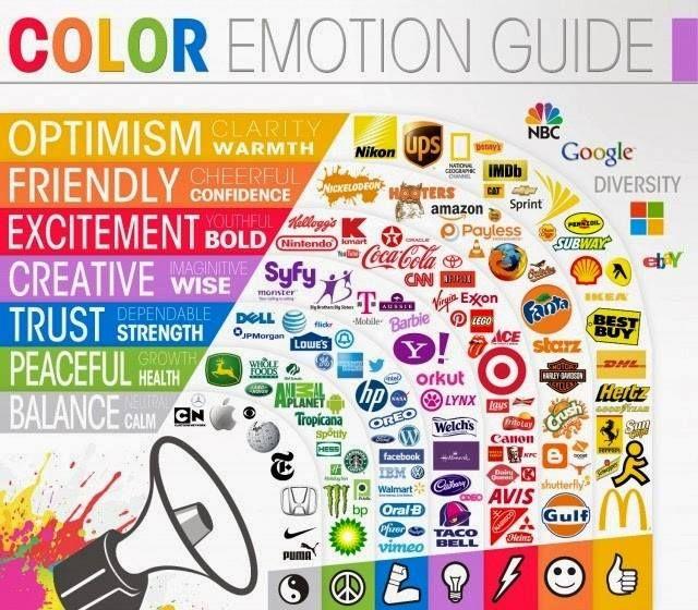 Psicologia del colore e comunicazione per inquadrare in un modo ben preciso ogni azienda/prodotto
