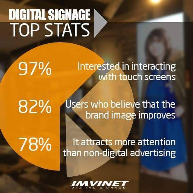 Next we leave the main statistics by which every company should have a Digital Signage circuit today. If you want to place a Digital Billboard in your company contact us and we will help you to place the one that best suits your business. Write us via email to info@imvinet.com or visit our website www.imvinet.com #digitalboards  #digital  #digitalsignage  #menuboards  #informations  #tecnology