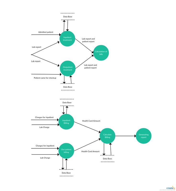 16 Best Data Flow Diagrams Yc Examples Images On Pinterest Data