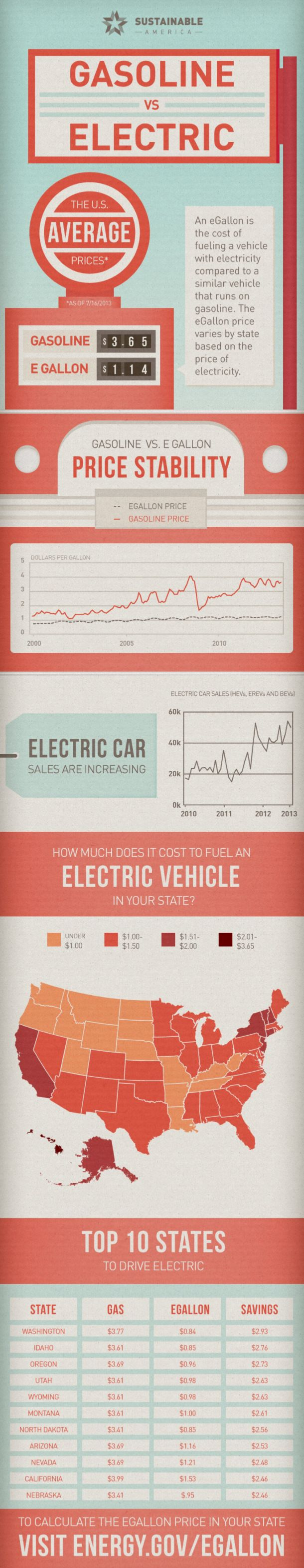 Best Infographics Transportation Images On Pinterest