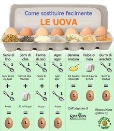 Care amichette cuochette, oggi vi posto questa foto davvero molto utile per chi non può o non vuole mangiare le uova. Spesso nella preparazione di dolci, m