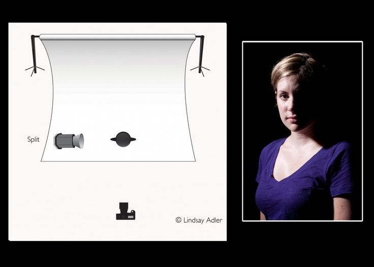 lighting diagrams for portraits  lighting  free engine